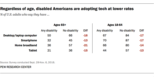 Regardless of age, disable Americans are adopting tech at lower rates