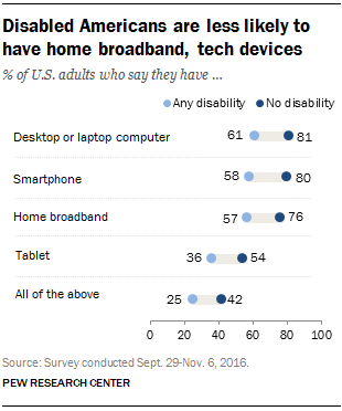 Disabled American are less likely to have home broadband, tech devices